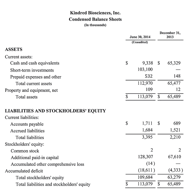 KindredBio Q2 2014 Condensed Balance Sheet